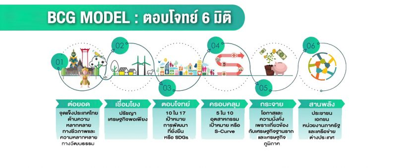 BCG Economy Model ขับเคลื่อนเศรษฐกิจไทย ก้าวไกลสู่การพัฒนาที่ยั่งยืน